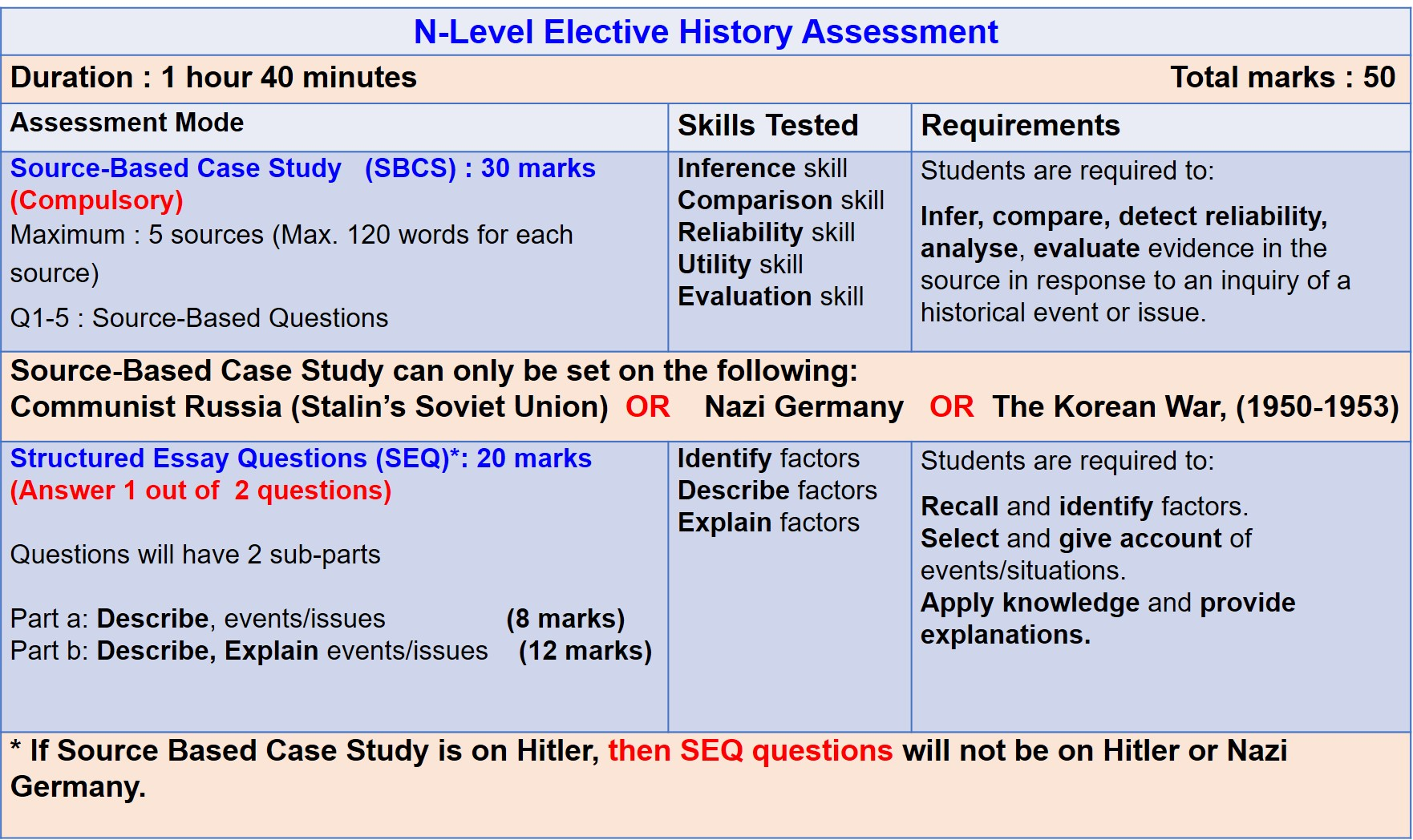 n-level assessment format