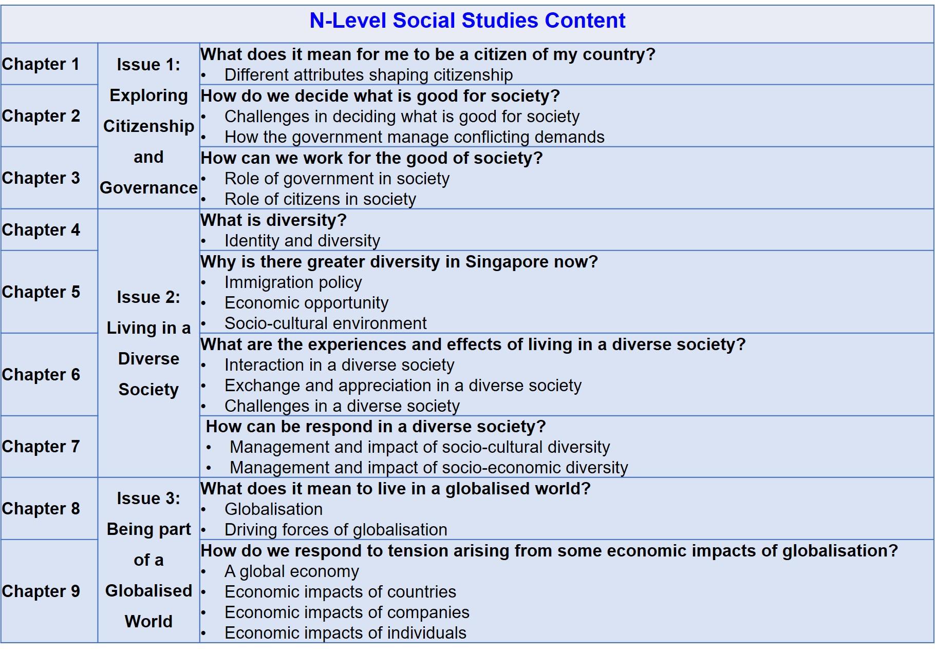 n-level social studies content