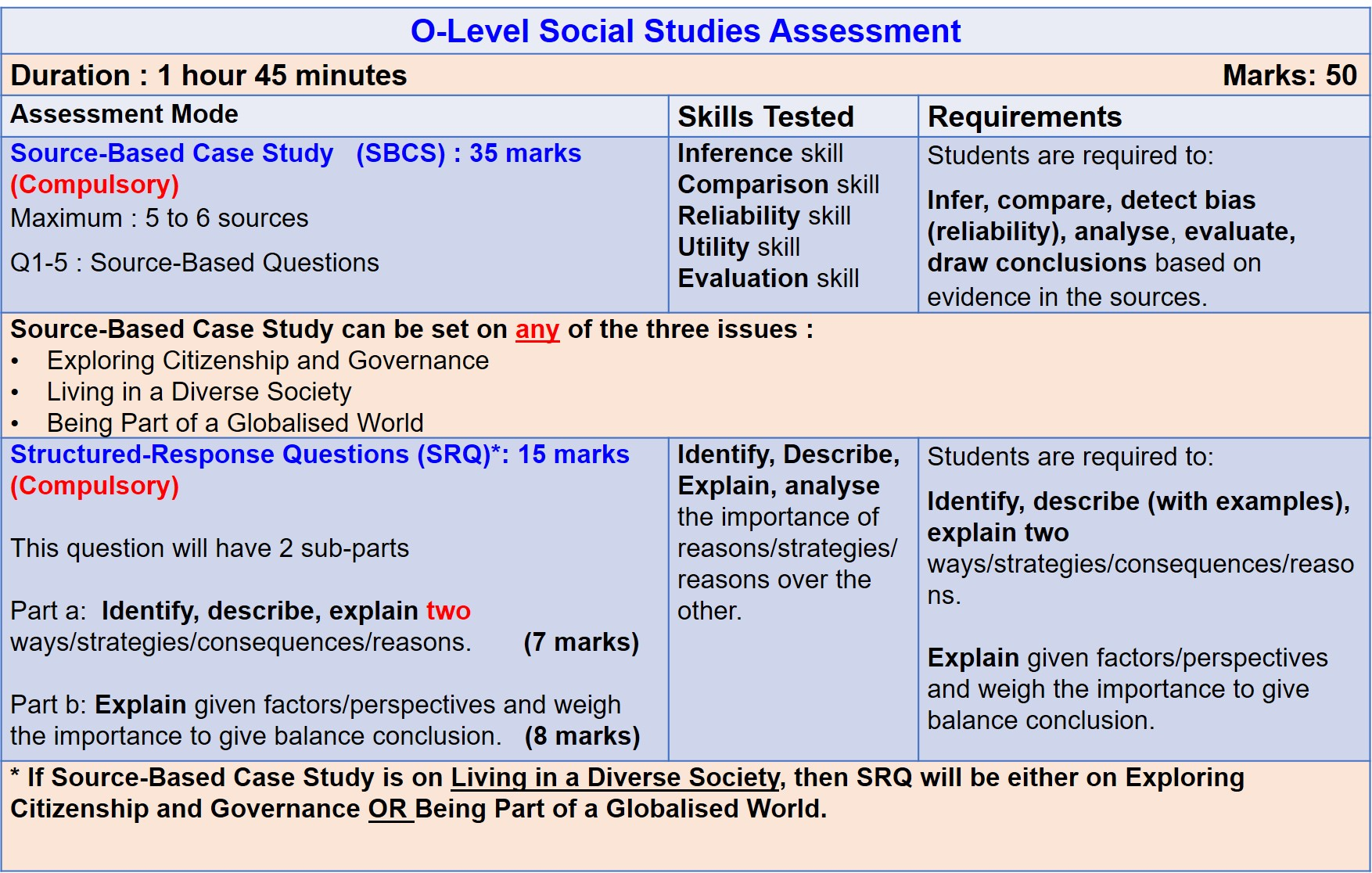 o-level social studies assessment
