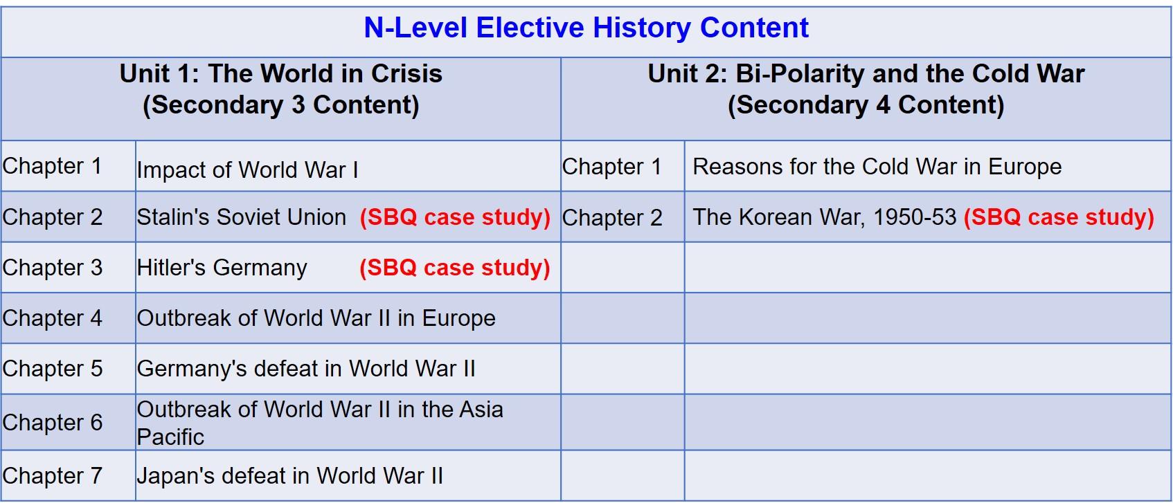 N-Level History Content.jpg