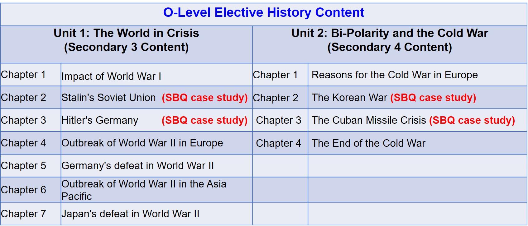 O-Level History Content.jpg